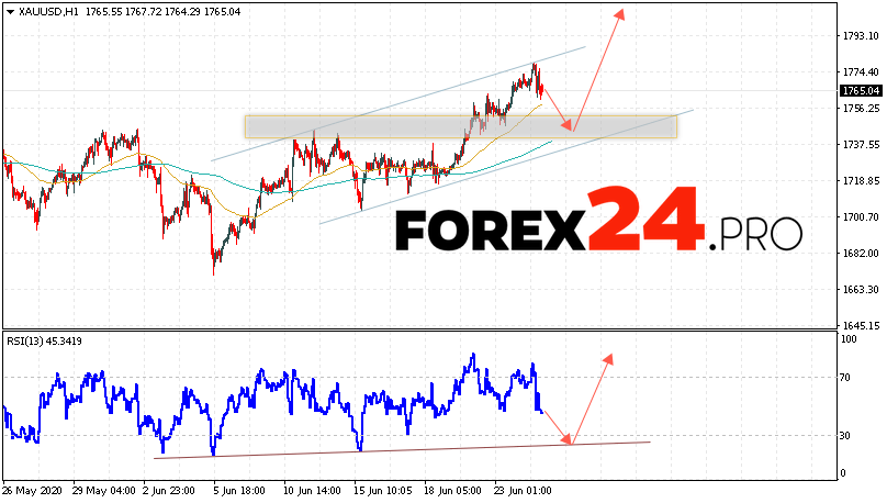 XAU/USD Forecast and GOLD analysis June 25, 2020
