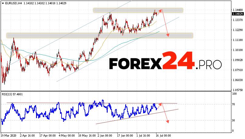 EUR/USD Forecast Euro Dollar July 17, 2020