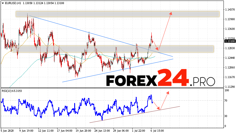 EUR/USD Forecast Euro Dollar July 7, 2020