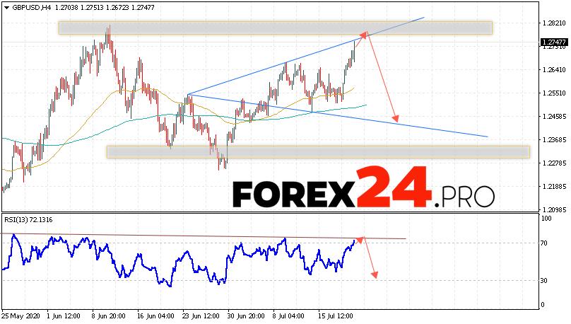 GBP/USD Forecast Pound Dollar July 22, 2020