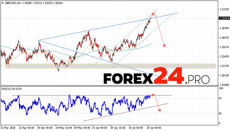 GBP/USD Forecast Pound Dollar July 31, 2020