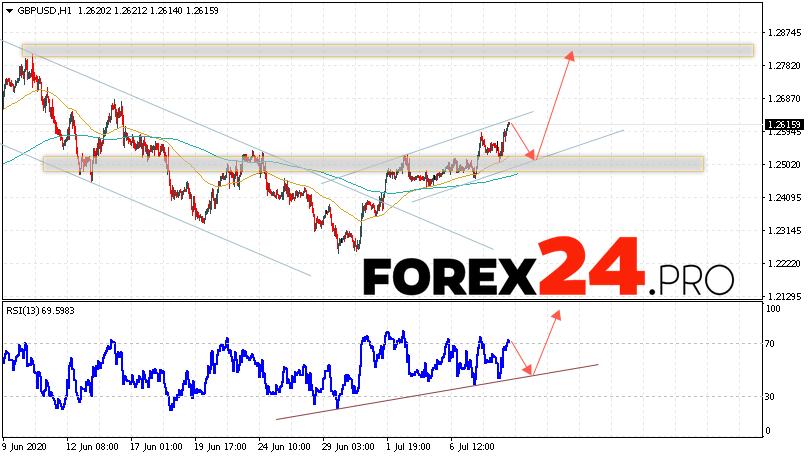 GBP/USD Forecast Pound Dollar July 9, 2020
