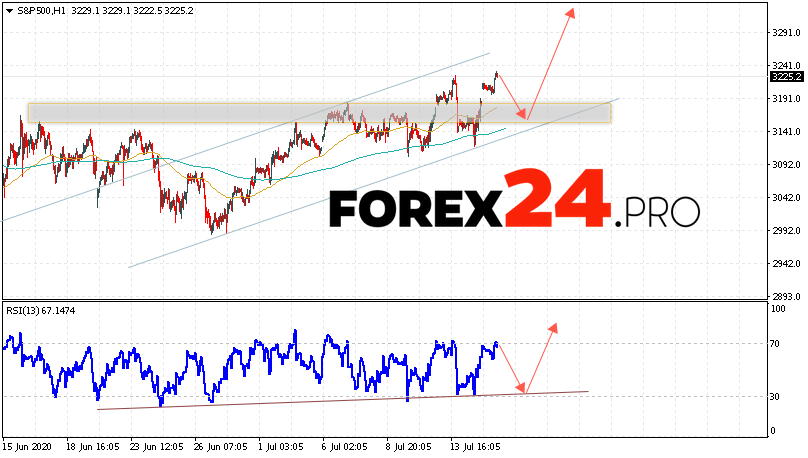 S&P 500 Forecast and Analysis July 16, 2020