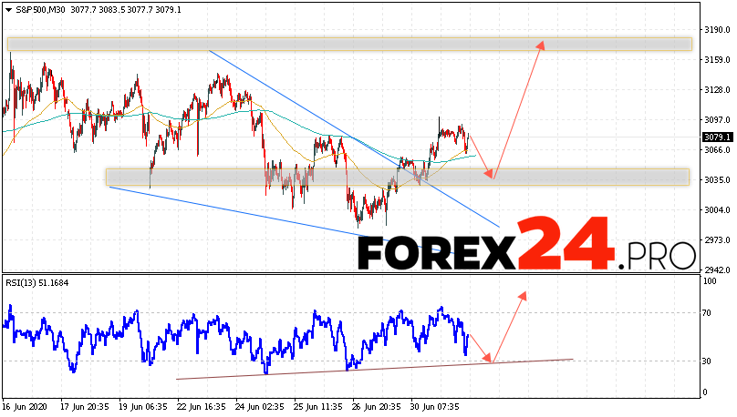 S&P 500 Forecast and Analysis July 2, 2020