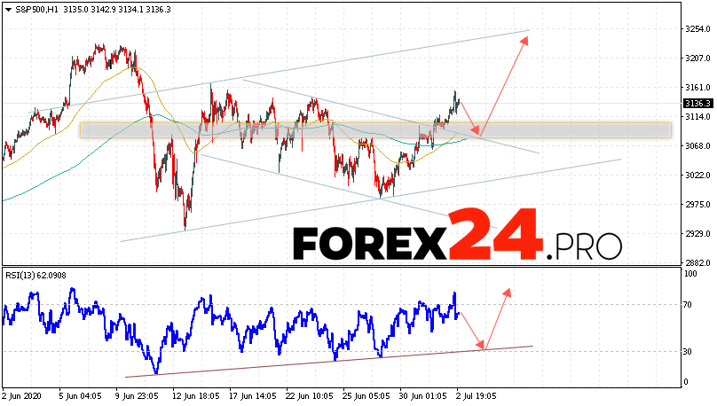 S&P 500 Forecast and Analysis July 3, 2020