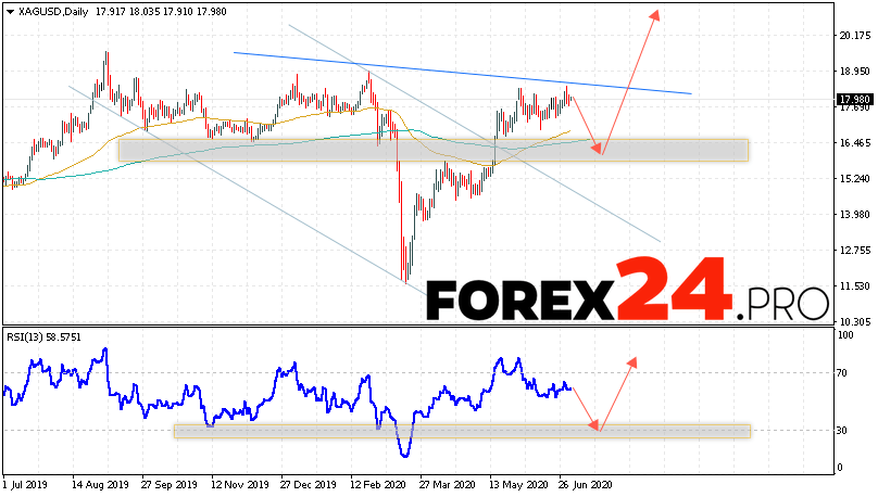 Silver Weekly Forecast and Analysis July 6 — 10, 2020
