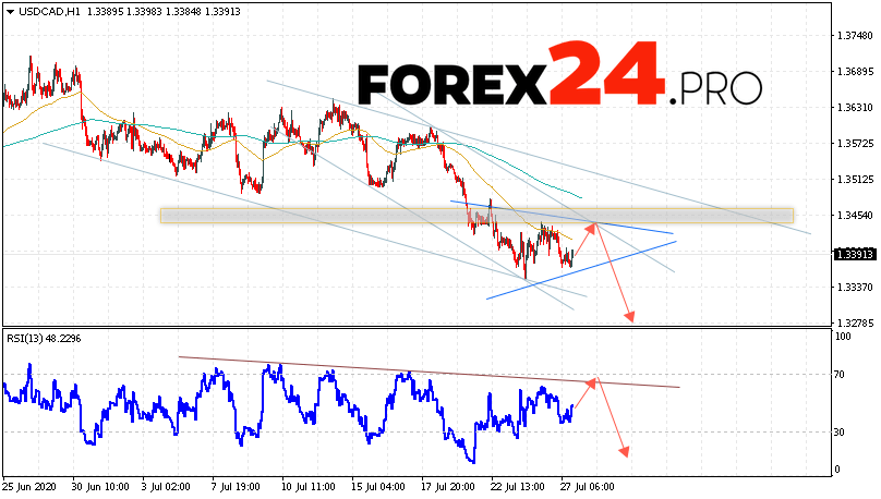 USD/JPY Forecast Japanese Yen July 28, 2020