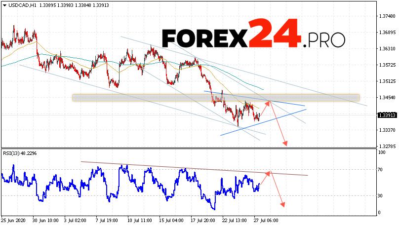 USD/CAD Forecast Canadian Dollar July 28, 2020