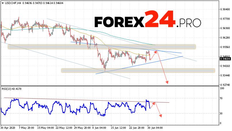 USD/CHF Forecast Dollar Franc July 1, 2020