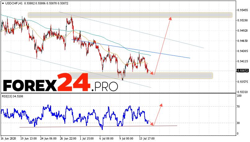 USD/CHF Forecast Dollar Franc July 15, 2020