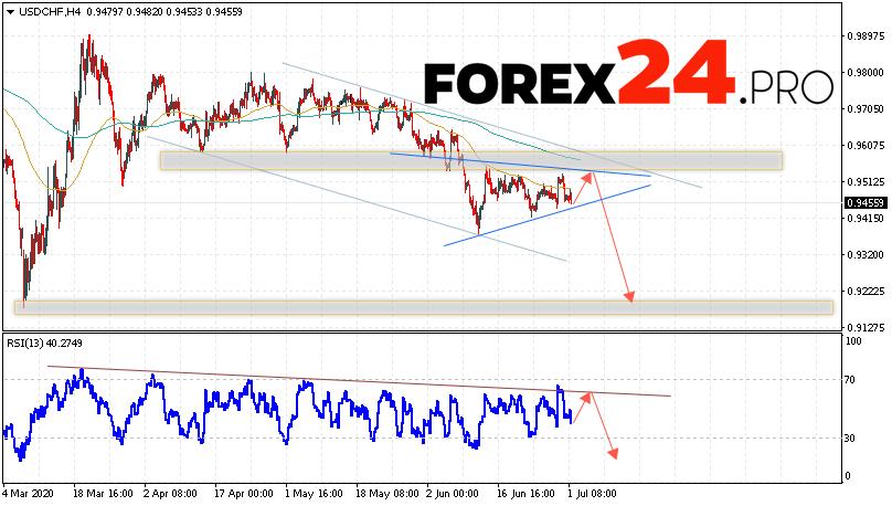 USD/CHF Forecast Dollar Franc July 2, 2020