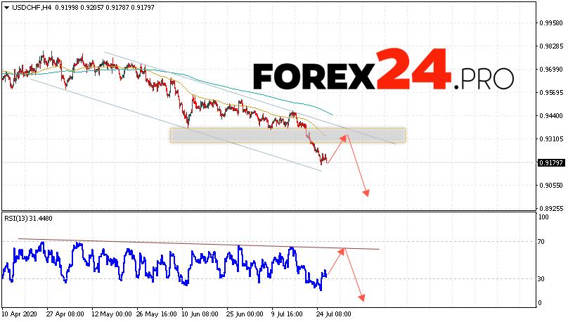 USD/CHF Forecast Dollar Franc July 29, 2020