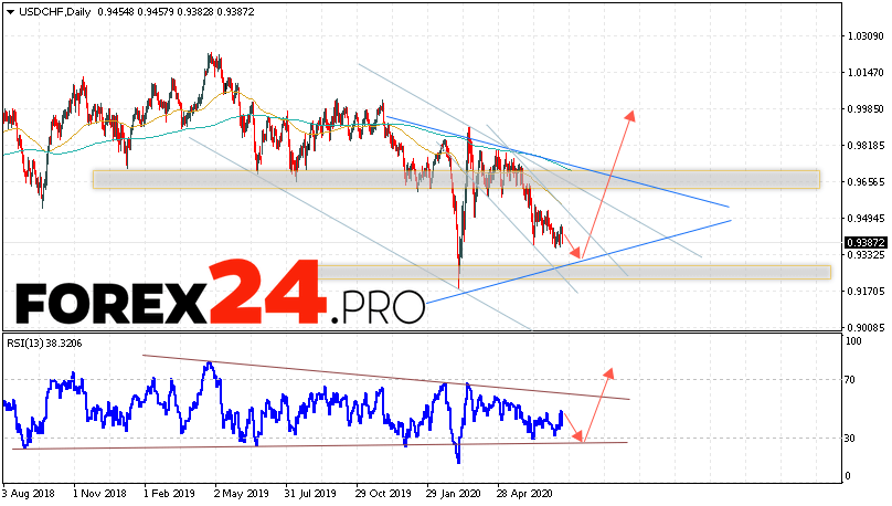 USD/CHF Forecast and Analysis July 20 — 24, 2020