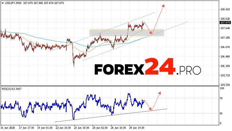 USD/JPY Forecast Japanese Yen July 1, 2020