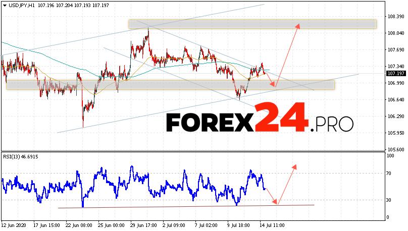 USD/JPY Forecast Japanese Yen July 15, 2020
