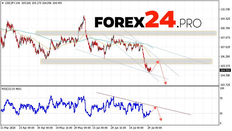 USD/JPY Forecast Japanese Yen July 31, 2020