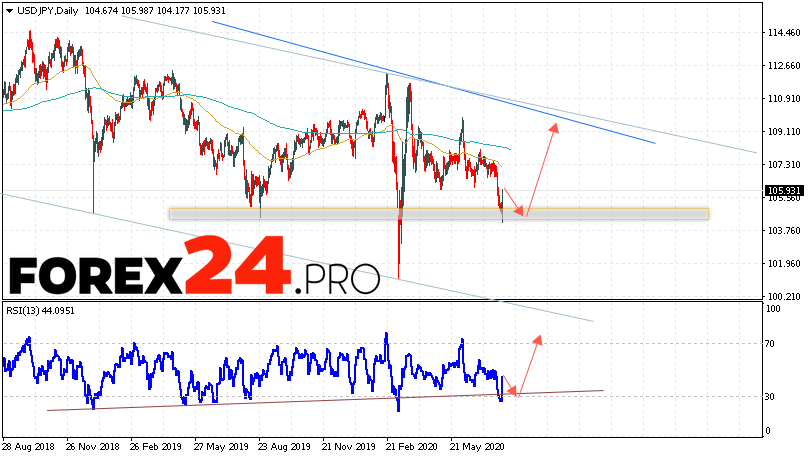 USD/JPY Forecast and Analysis August 3 — 7, 2020