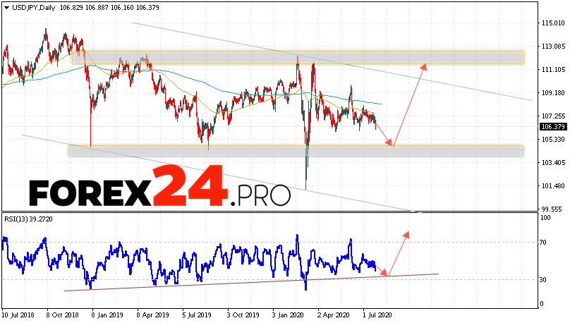 USD/JPY Forecast and Analysis July 27 — 31, 2020