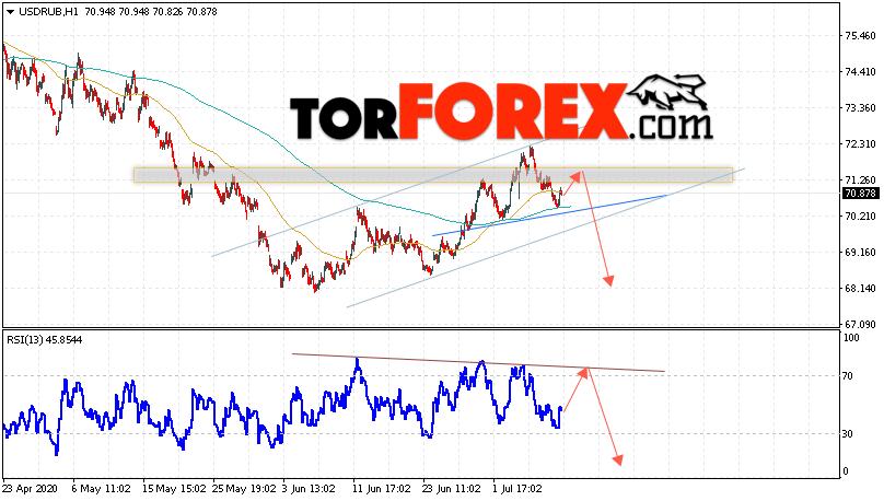 USD/RUB Forecast Russian Ruble July 10, 2020
