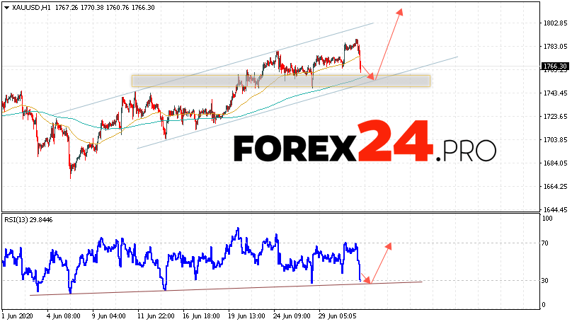 XAU/USD Forecast and GOLD analysis July 2, 2020