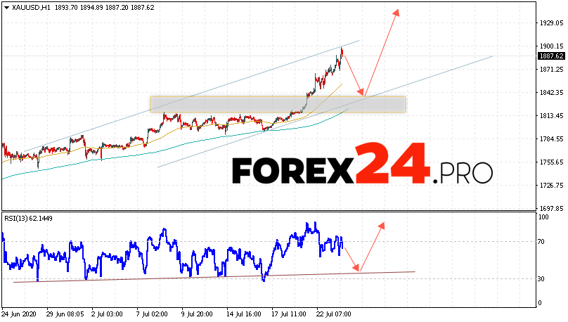XAU/USD Forecast and GOLD analysis July 24, 2020