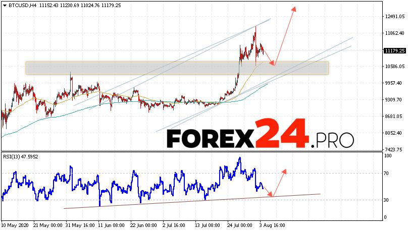 Bitcoin Forecast and Analysis BTC/USD August 5, 2020