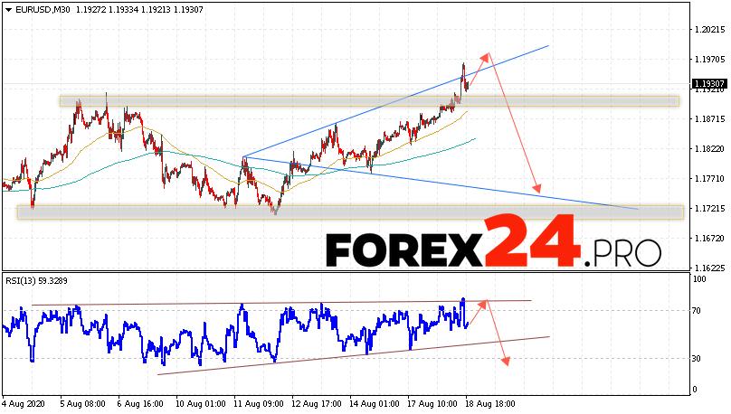 EUR/USD Forecast Euro Dollar August 19, 2020