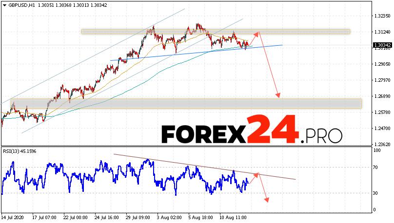 GBP/USD Forecast Pound Dollar August 13, 2020