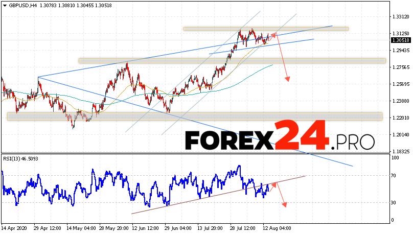 GBP/USD Forecast Pound Dollar August 14, 2020