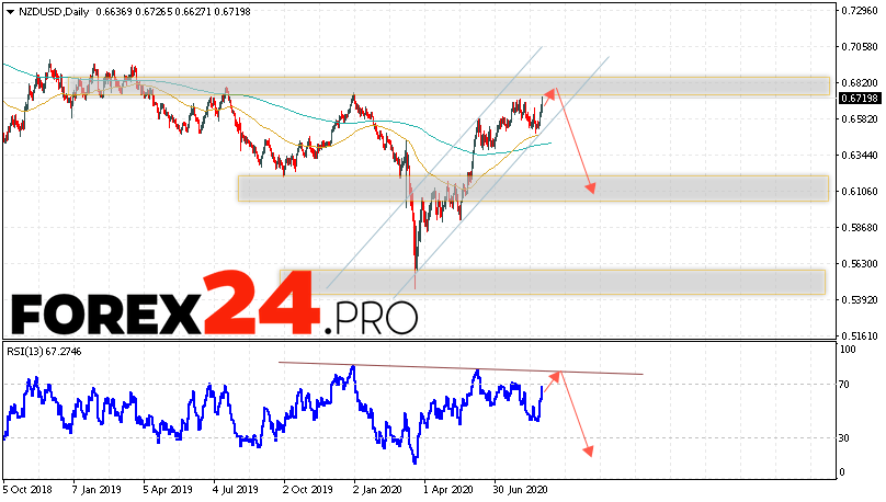 NZD/USD Forecast and Analysis August 31 — September 4, 2020