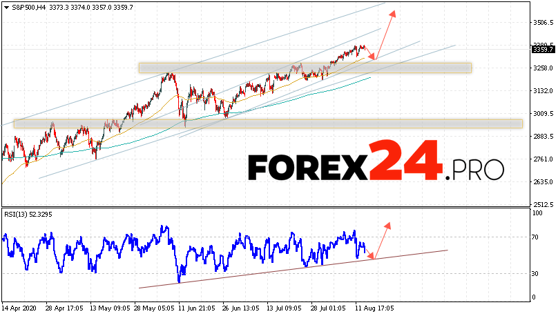 S&P 500 Forecast and Analysis August 14, 2020