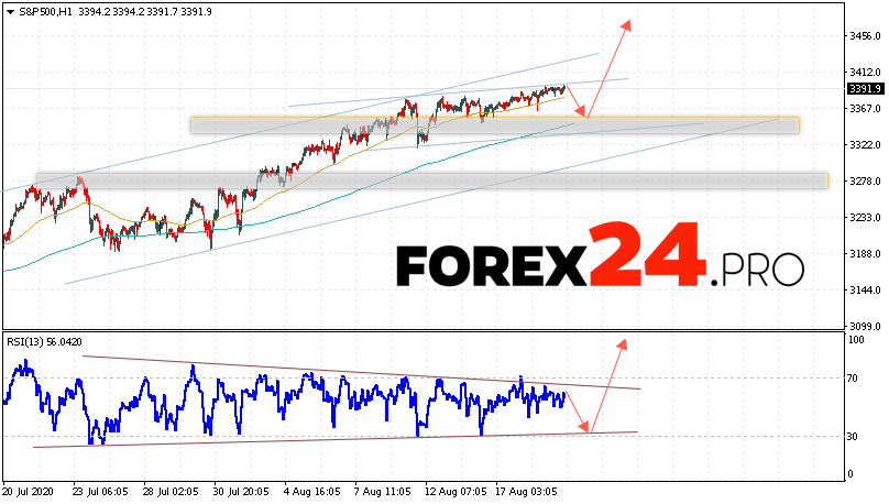 S&P 500 Forecast and Analysis August 20, 2020