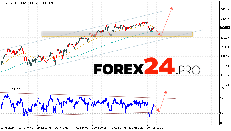 S&P 500 Forecast and Analysis August 21, 2020