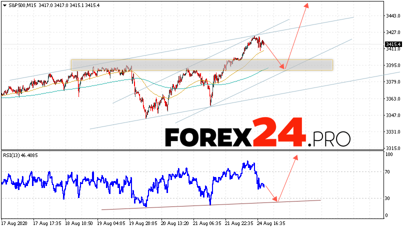 S&P 500 Forecast and Analysis August 25, 2020