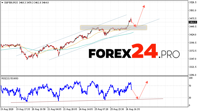 S&P 500 Forecast and Analysis August 27, 2020