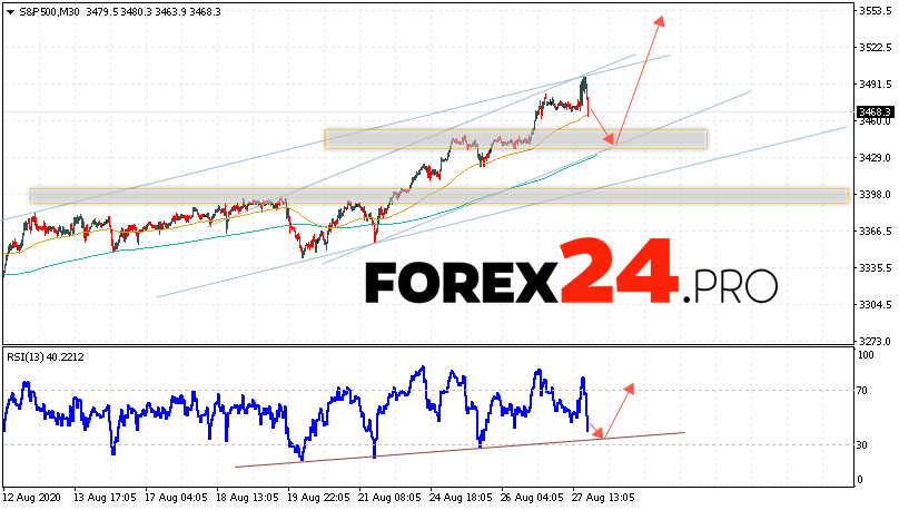 S&P 500 Forecast and Analysis August 28, 2020