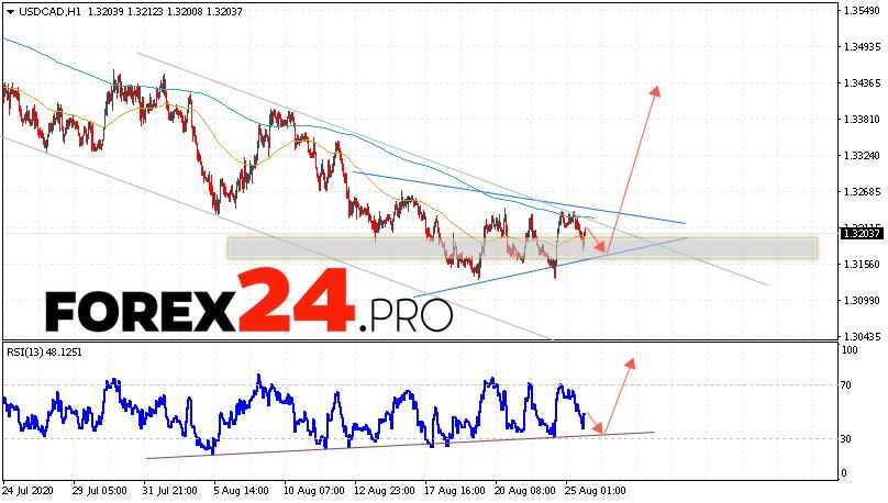 USD/CAD Forecast Canadian Dollar August 26, 2020