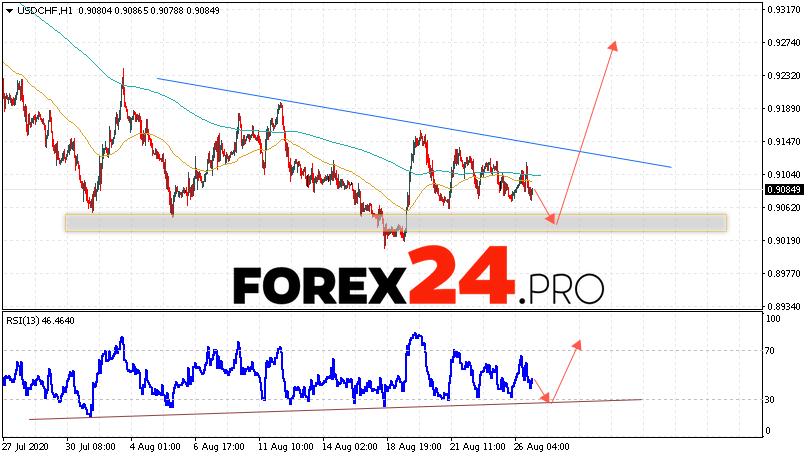 USD/CHF Forecast Dollar Franc August 27, 2020