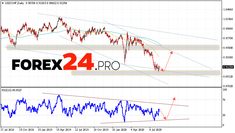 USD/CHF Forecast and Analysis August 24 — 28, 2020