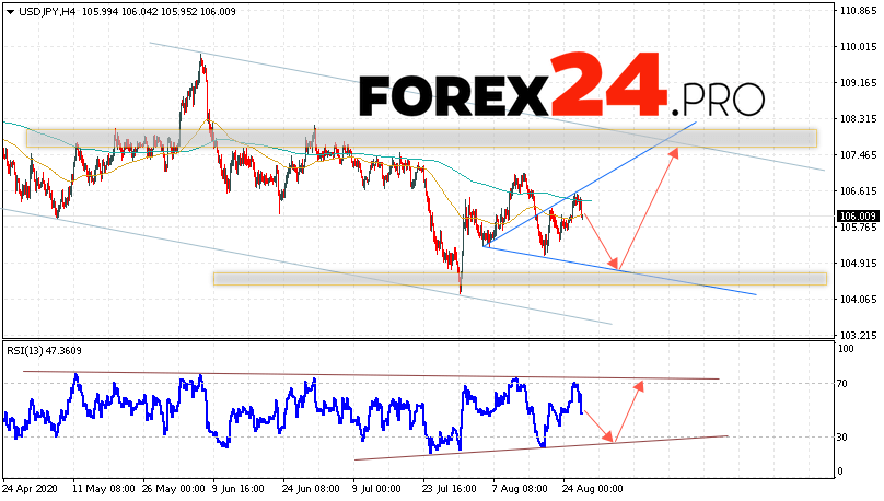 USD/JPY Forecast Japanese Yen August 27, 2020