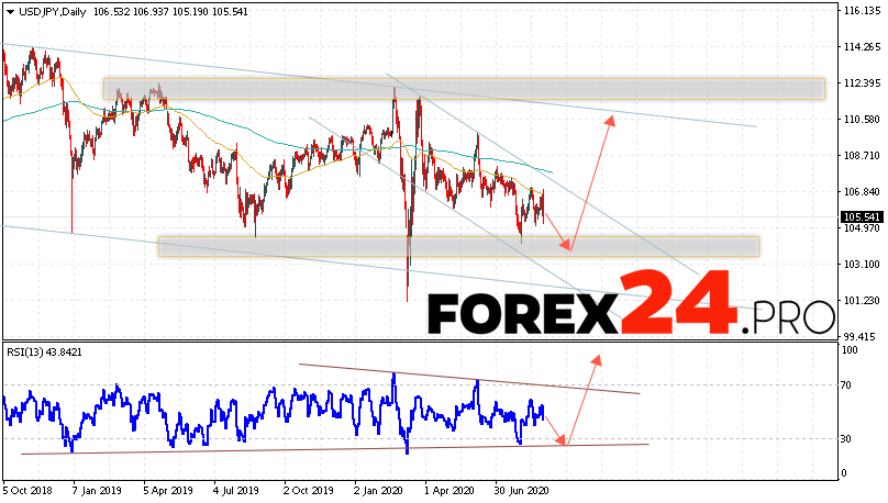 USD/JPY Forecast and Analysis August 31 — September 4, 2020