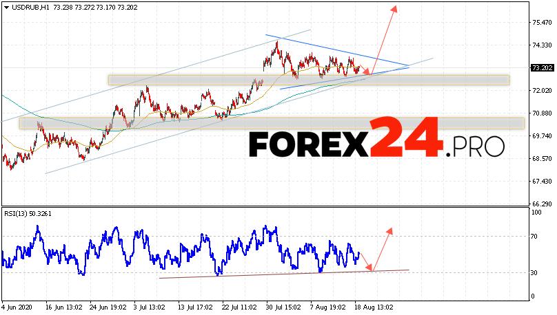 USD/RUB Forecast Russian Ruble August 19, 2020