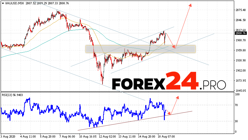 XAU/USD Forecast and GOLD analysis August 19, 2020