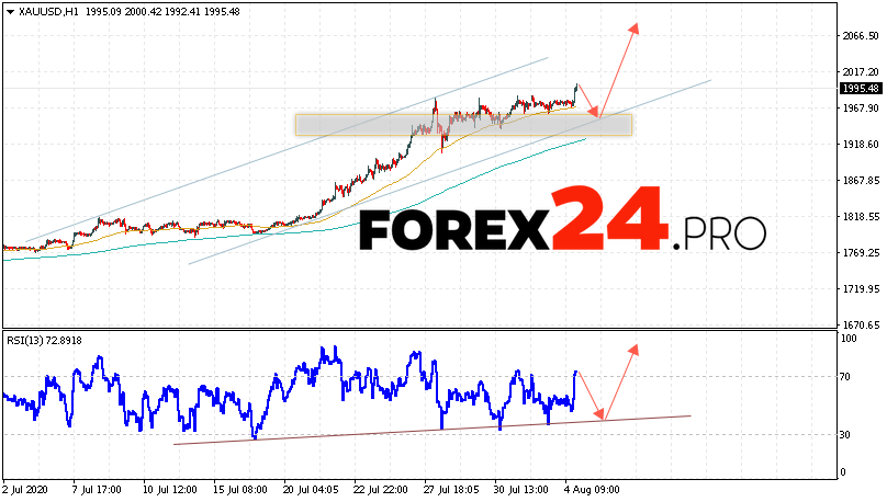XAU/USD Forecast and GOLD analysis August 5, 2020