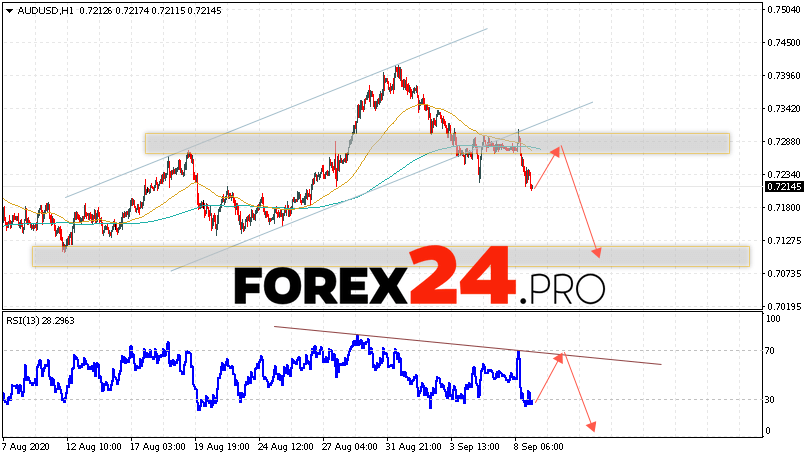 AUD/USD Forecast Australian Dollar September 10, 2020