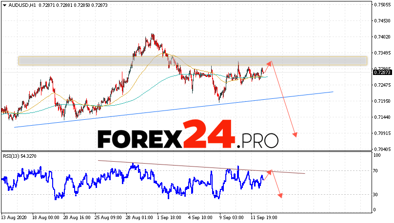 AUD/USD Forecast Australian Dollar September 16, 2020