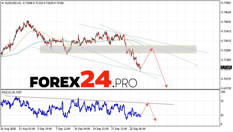 AUD/USD Forecast Australian Dollar September 24, 2020