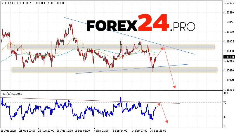 EUR/USD Forecast Euro Dollar September 18, 2020