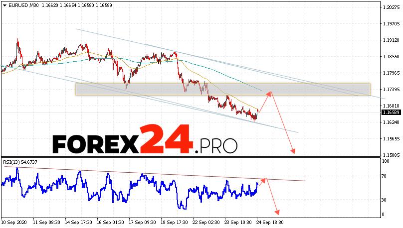 EUR/USD Forecast Euro Dollar September 25, 2020