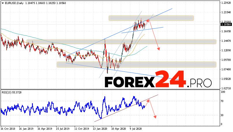 EUR/USD Forecast and Analysis September 21 — 25, 2020